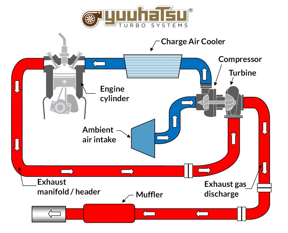 Turbo System Diagram Repair Wiring Scheme